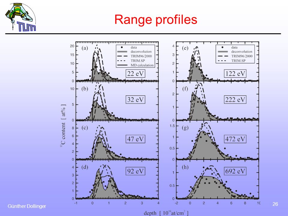 Range profiles Günther Dollinger