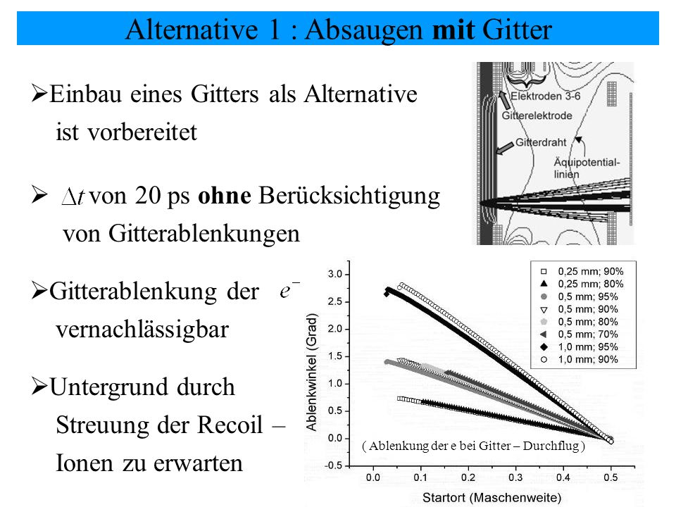 Alternative 1 : Absaugen mit Gitter