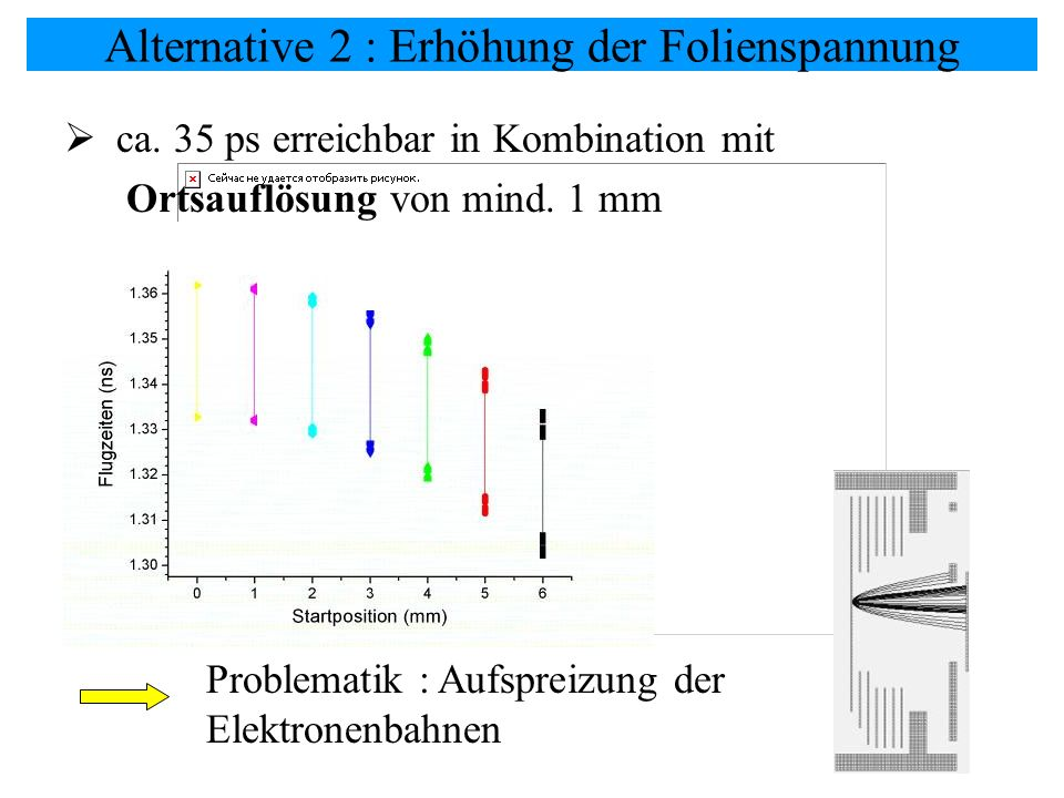 Alternative 2 : Erhöhung der Folienspannung