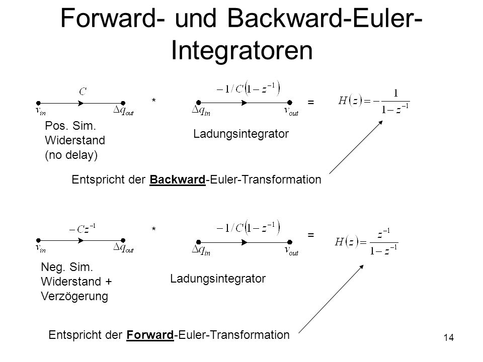 Forward- und Backward-Euler-Integratoren