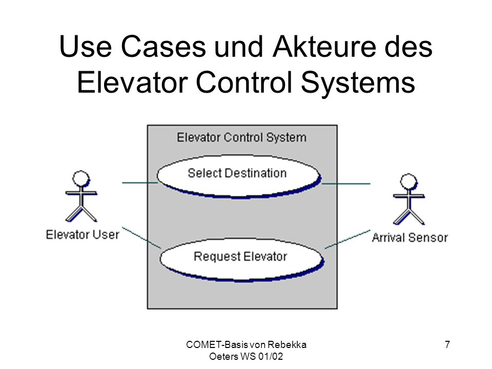 Use Cases und Akteure des Elevator Control Systems