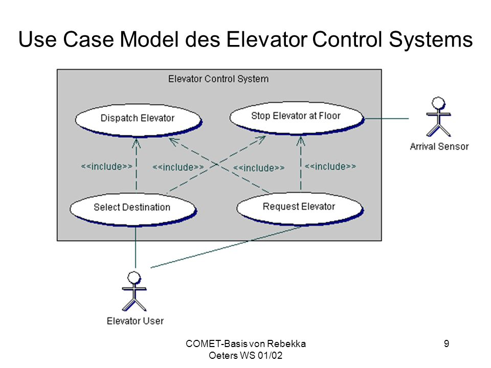 Use Case Model des Elevator Control Systems