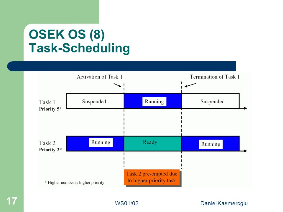 OSEK OS (8) Task-Scheduling