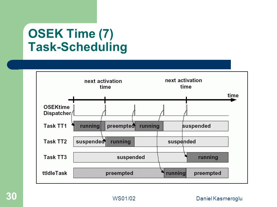 OSEK Time (7) Task-Scheduling