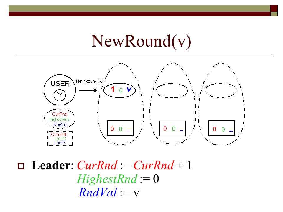 NewRound(v) Leader: CurRnd := CurRnd + 1 HighestRnd := 0 RndVal := v