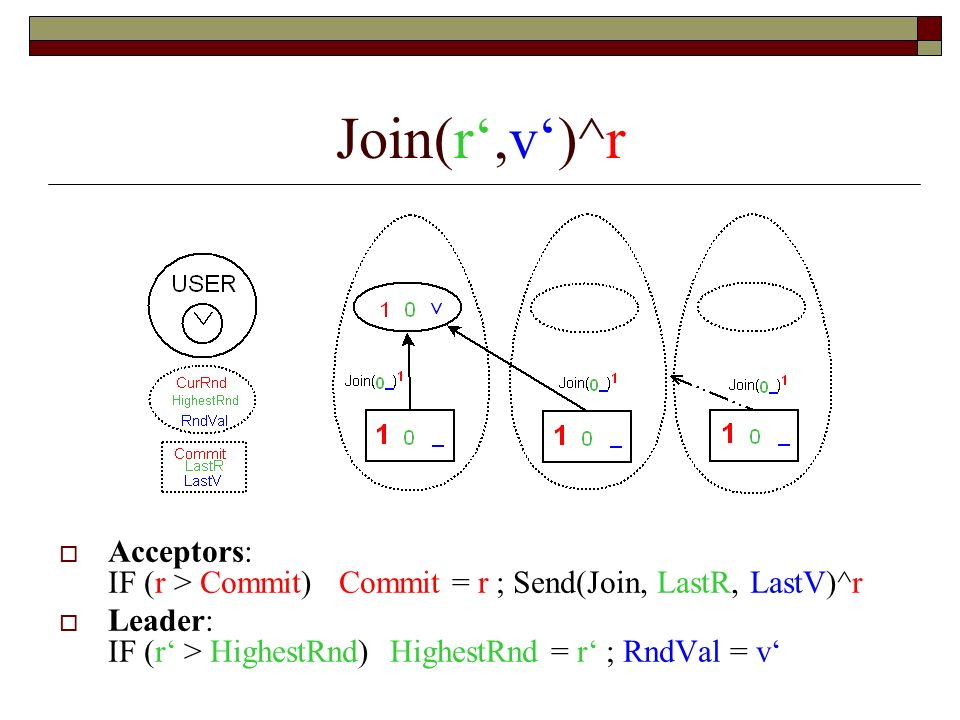 Join(r',v')^r Acceptors: IF (r > Commit) Commit = r ; Send(Join, LastR, LastV)^r.