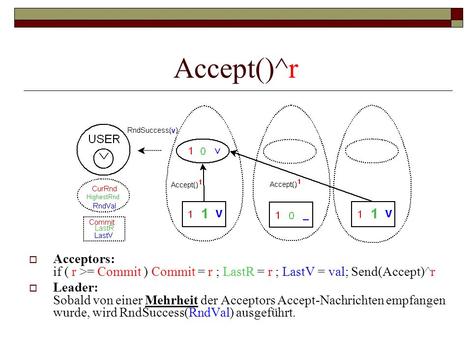 Accept()^r Acceptors: if ( r >= Commit ) Commit = r ; LastR = r ; LastV = val; Send(Accept)^r.