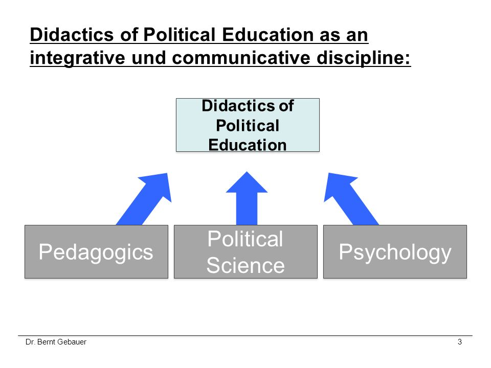 Didactics of Political Education