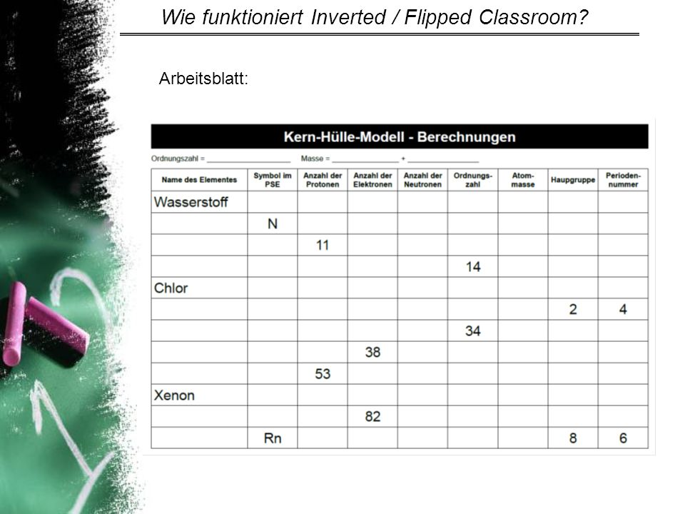 Wie funktioniert Inverted / Flipped Classroom
