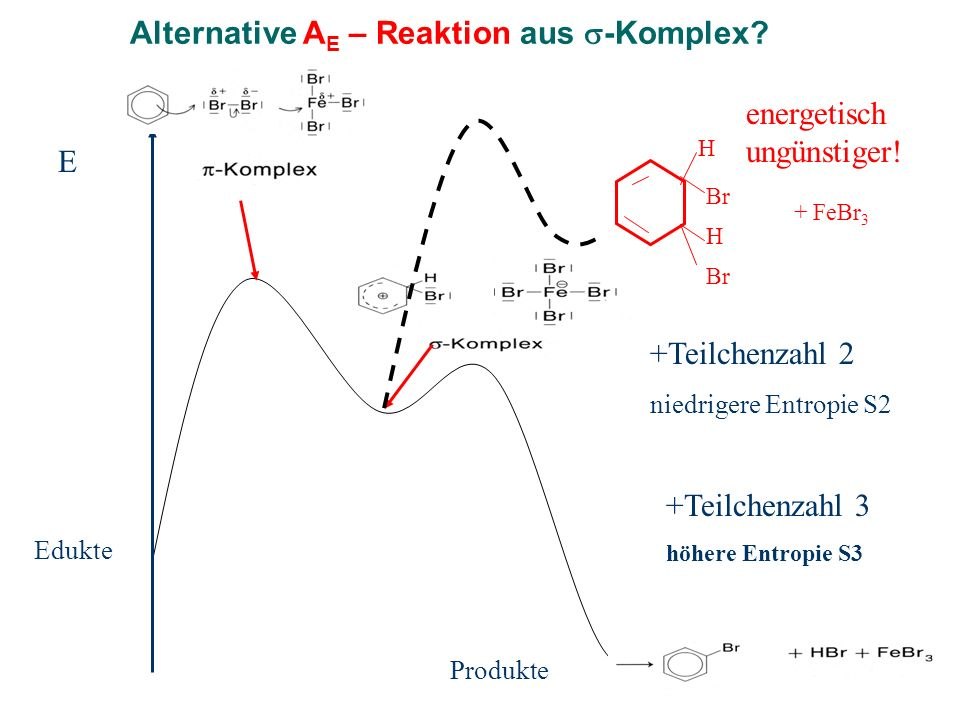 Alternative AE – Reaktion aus -Komplex