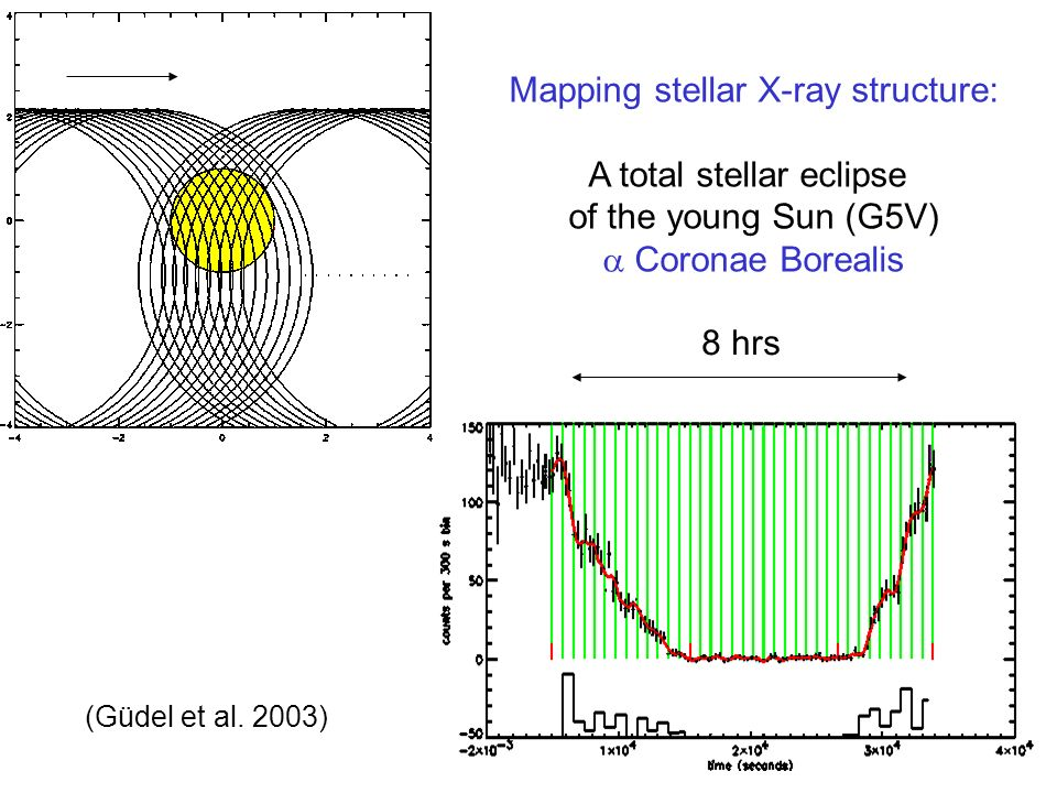 Mapping stellar X-ray structure: A total stellar eclipse