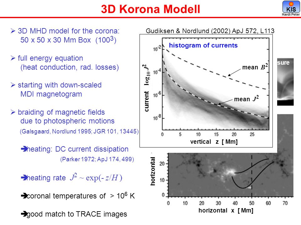 3D Korona Modell 3D MHD model for the corona: