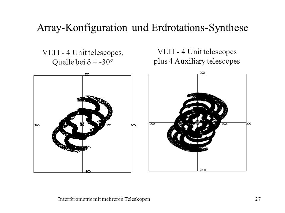 Array-Konfiguration und Erdrotations-Synthese