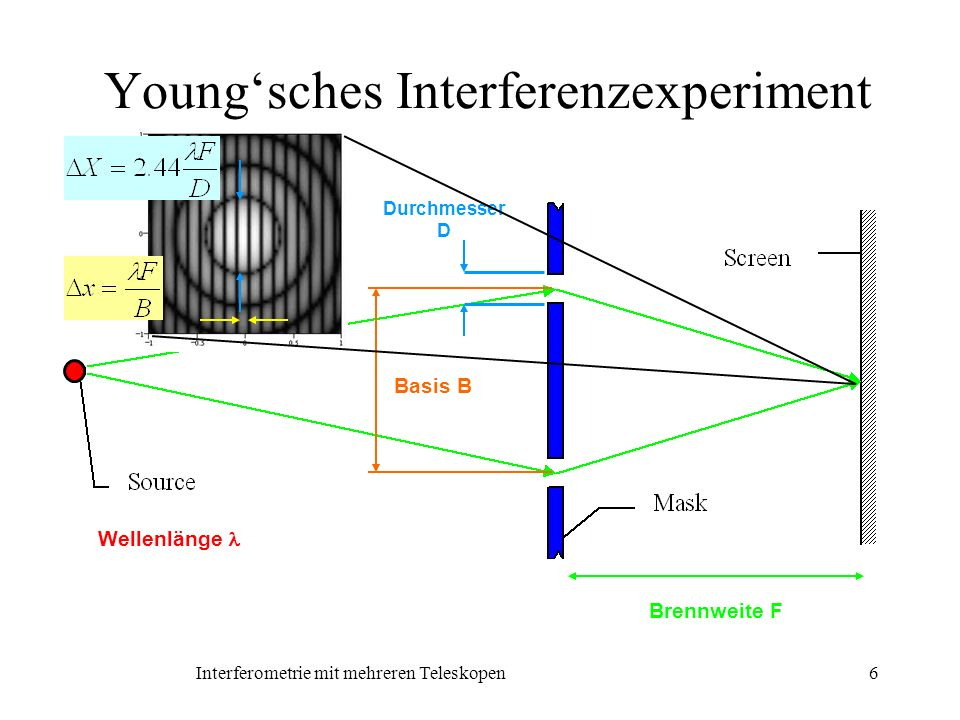 Young'sches Interferenzexperiment