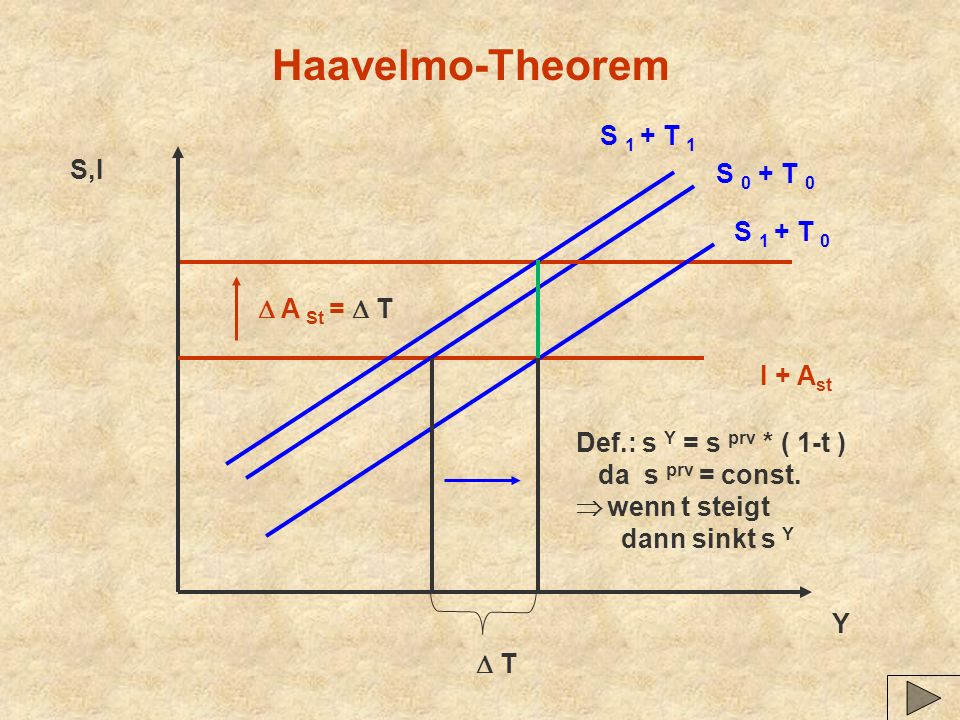 Haavelmo-Theorem S 1 + T 1 S,I S 0 + T 0 S 1 + T 0  A St =  T
