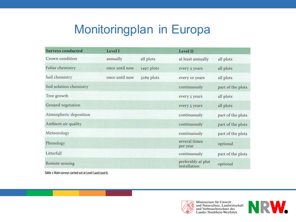 Monitoringplan in Europa