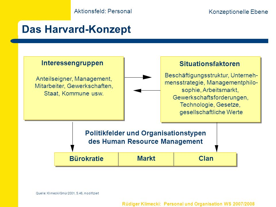 Politikfelder und Organisationstypen des Human Resource Management
