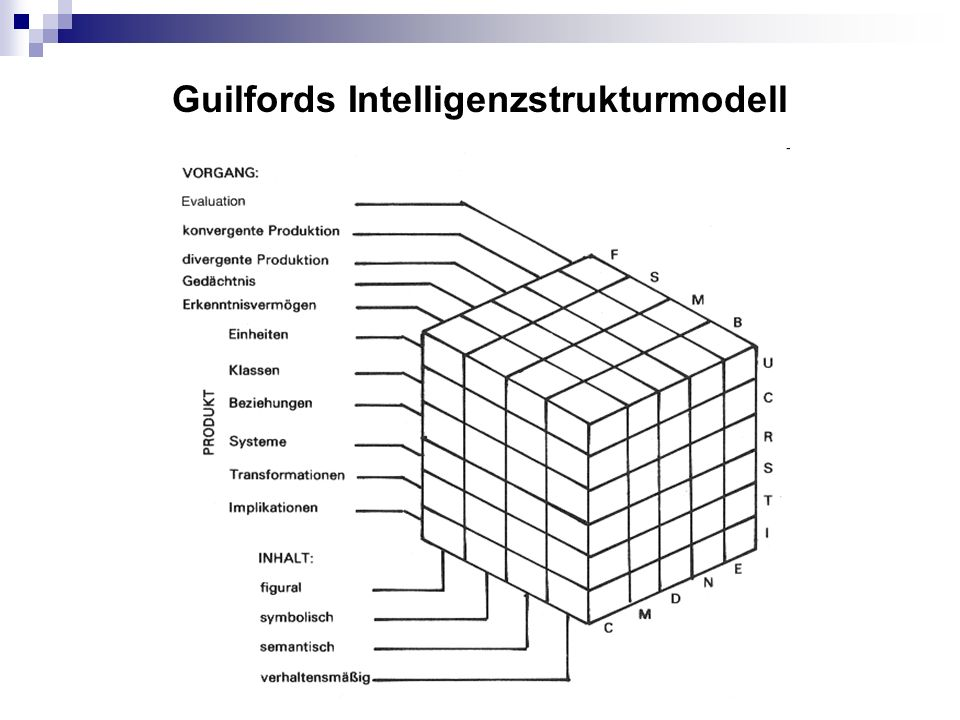 Guilfords Intelligenzstrukturmodell