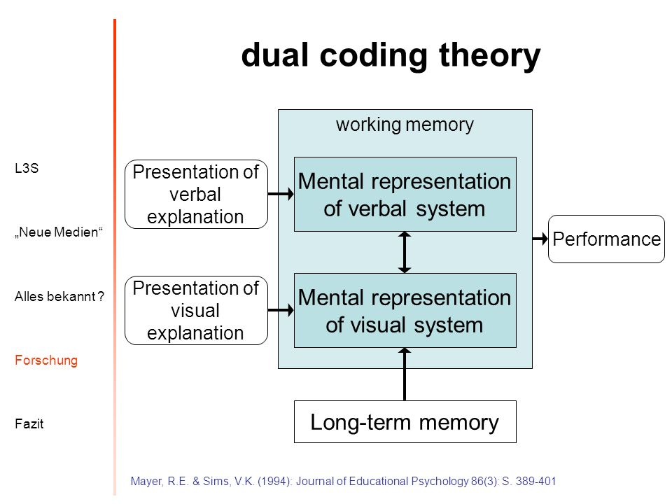 dual coding theory Mental representation of verbal system