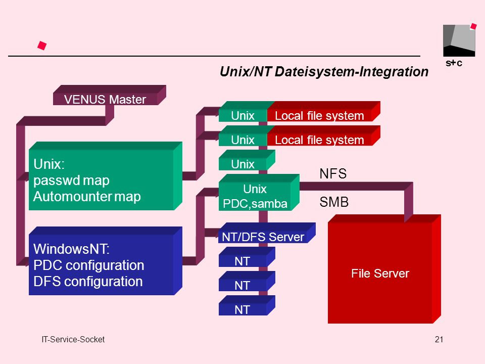 Unix/NT Dateisystem-Integration