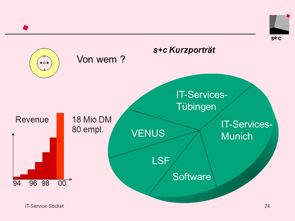 Von wem IT-Services- Tübingen Munich VENUS LSF Software