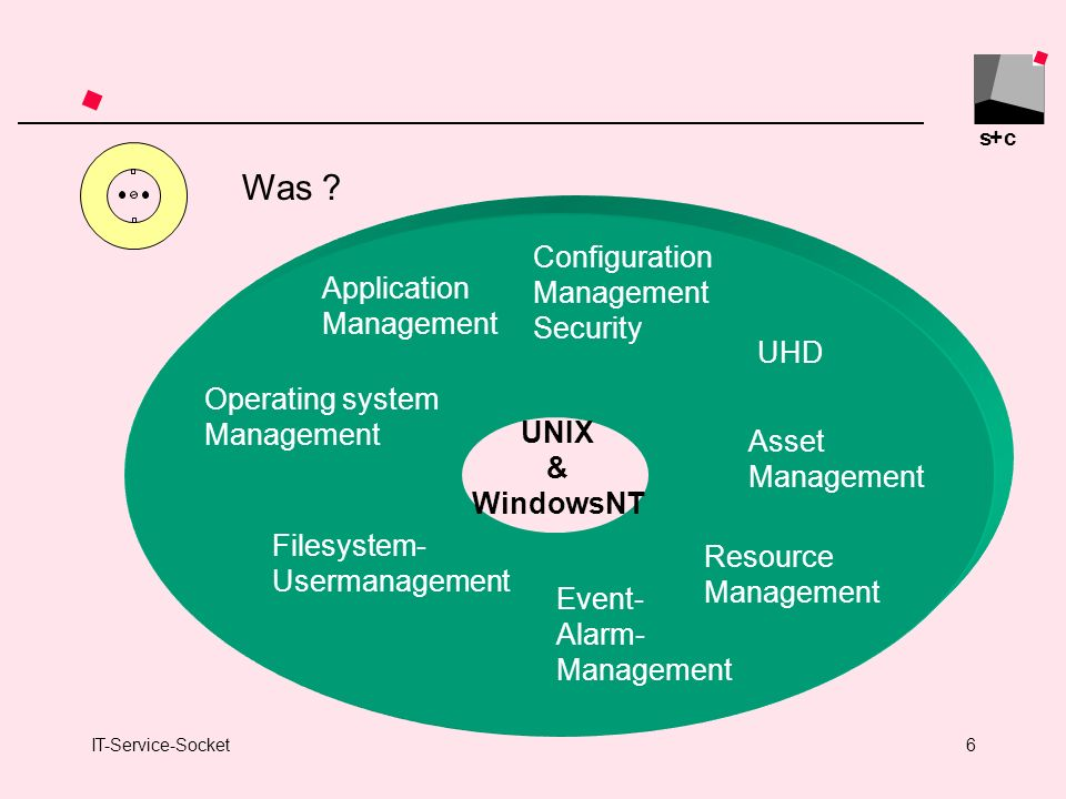 Was Configuration Application Security Management UHD