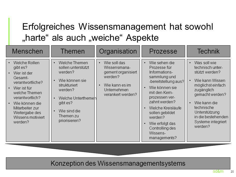 Konzeption des Wissensmanagementsystems
