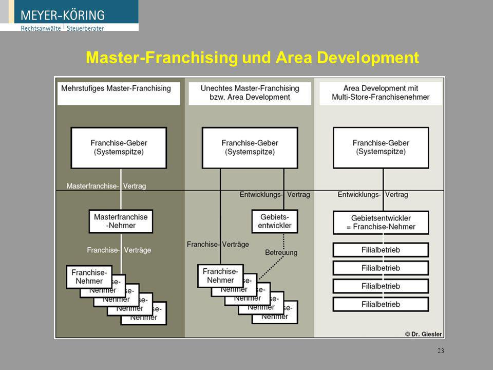 Master-Franchising und Area Development