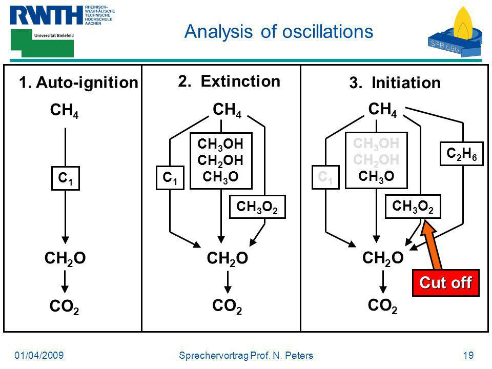 Analysis of oscillations