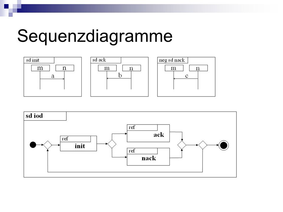 Sequenzdiagramme