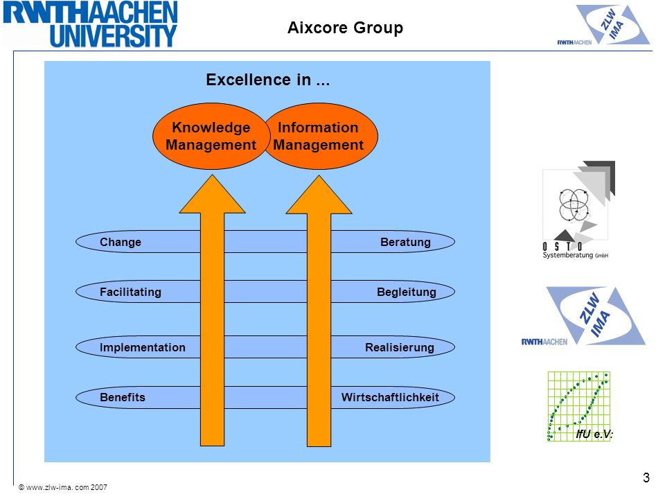 Aixcore Group Excellence in ... Knowledge Management Information