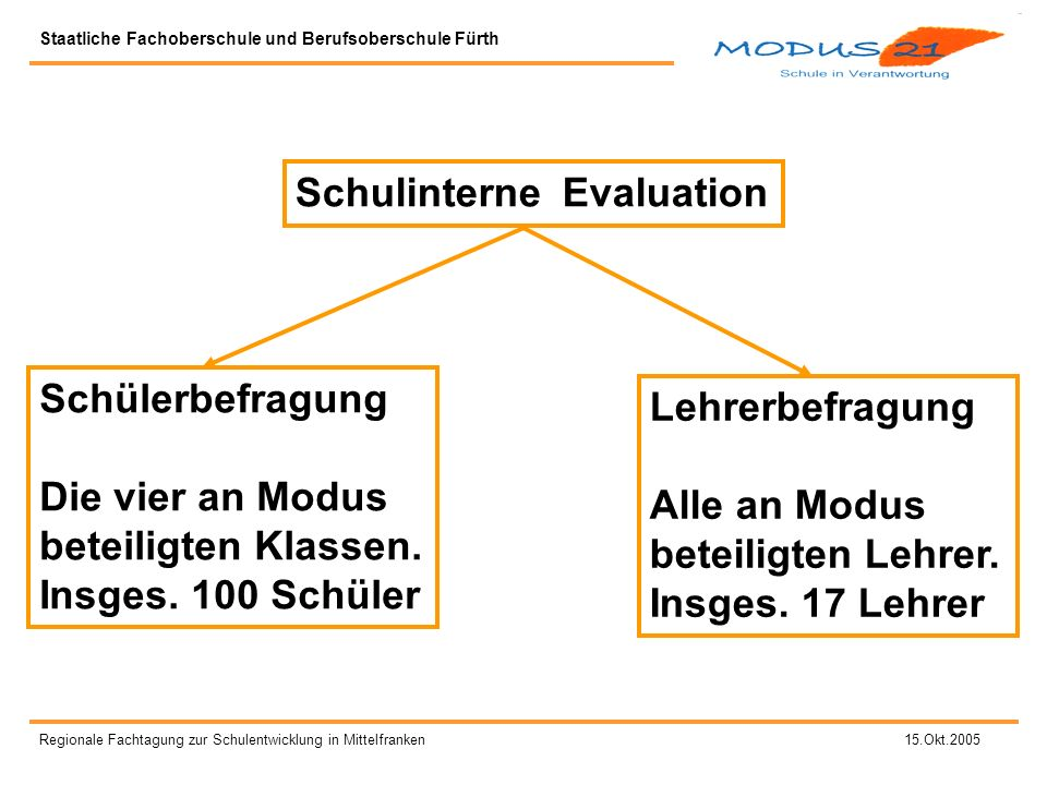 Schulinterne Evaluation