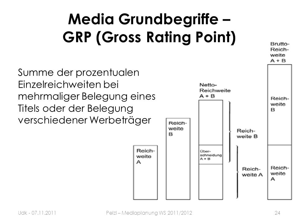 Media Grundbegriffe – GRP (Gross Rating Point)