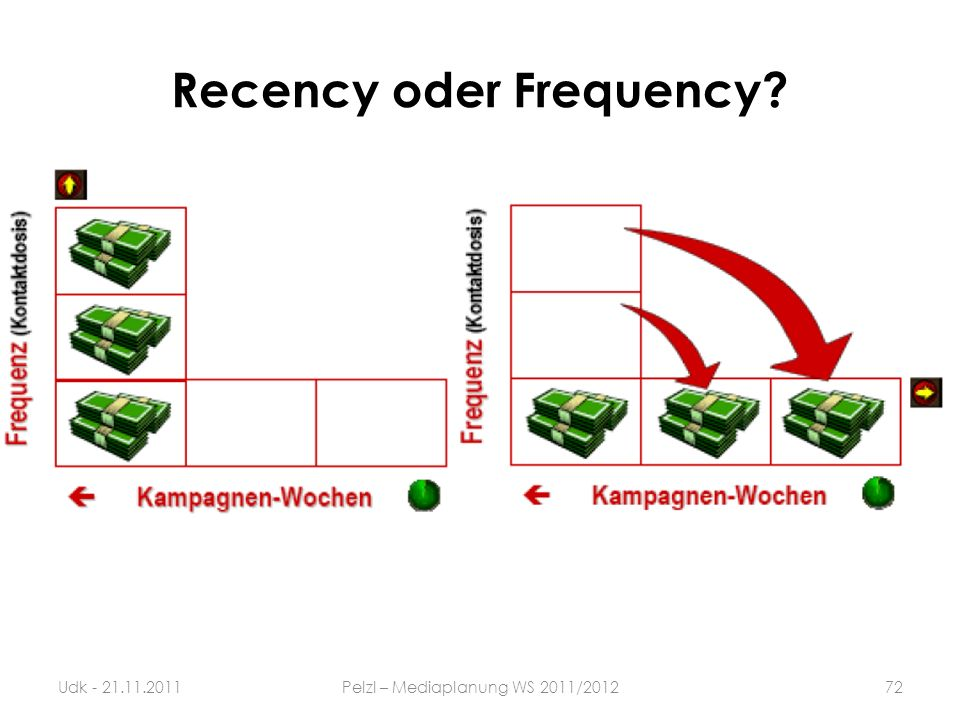 Recency oder Frequency