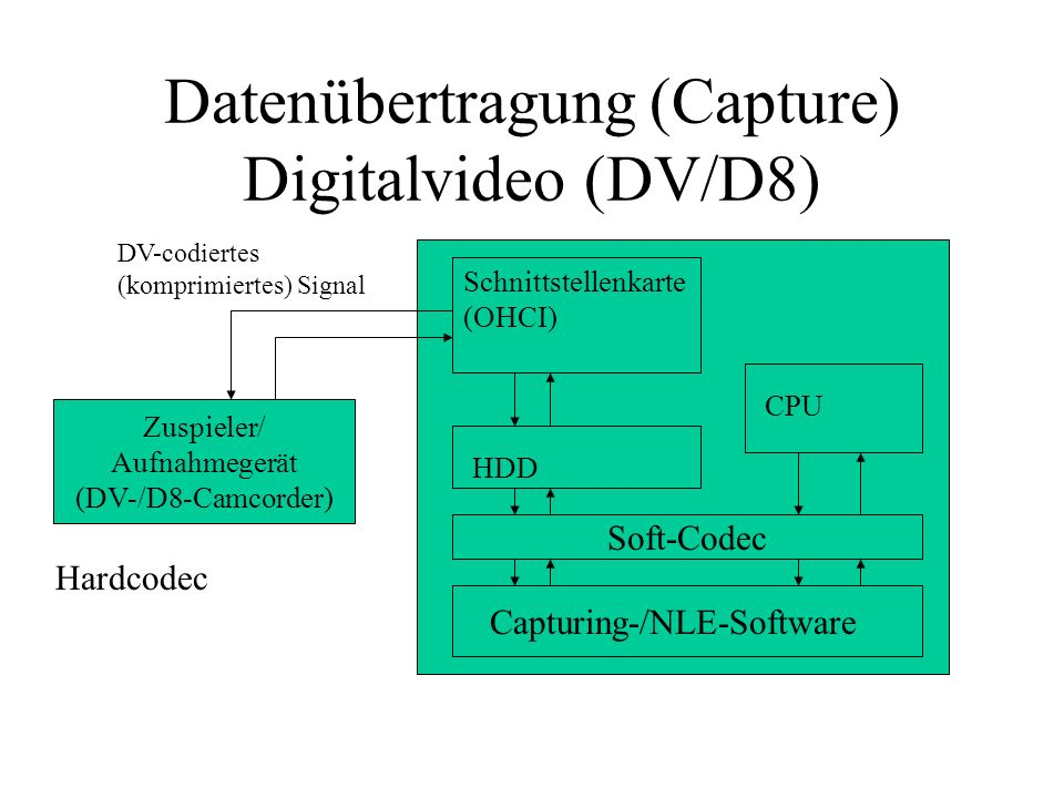 Datenübertragung (Capture) Digitalvideo (DV/D8)