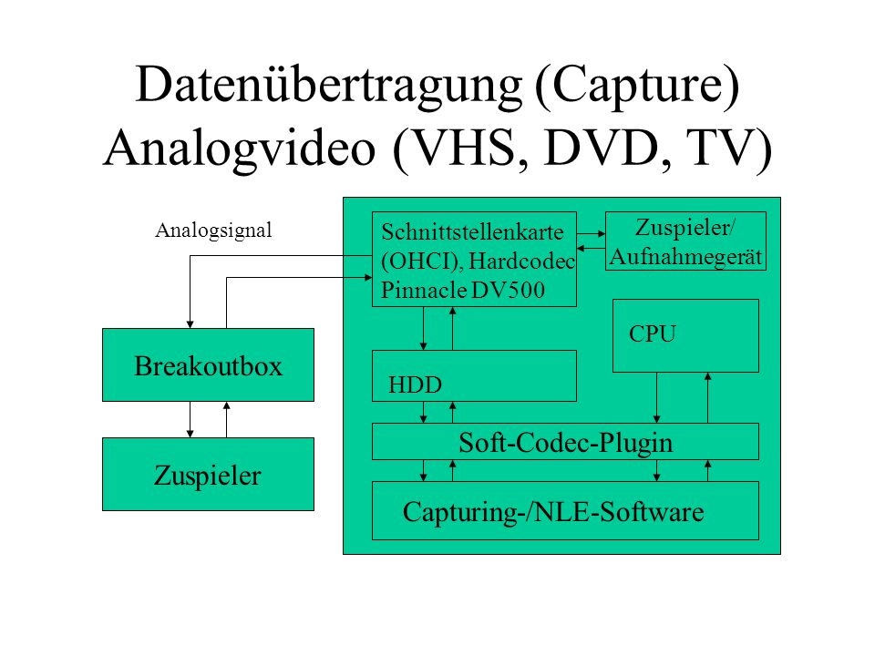 Datenübertragung (Capture) Analogvideo (VHS, DVD, TV)