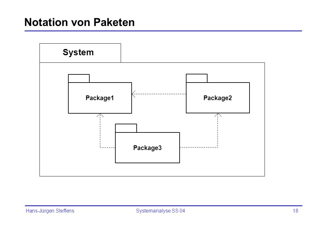 Notation von Paketen System Package1 Package2 Package3