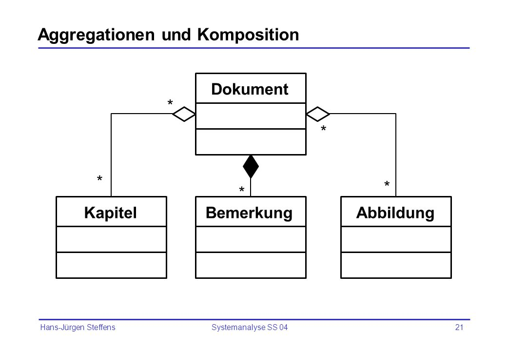 Aggregationen und Komposition