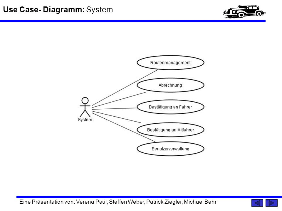 Use Case- Diagramm: System