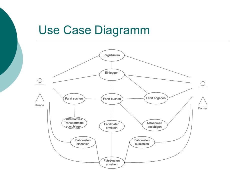 Use Case Diagramm