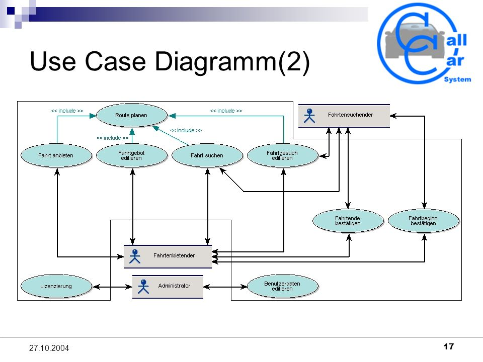 Use Case Diagramm(2)