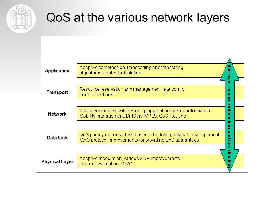 QoS at the various network layers
