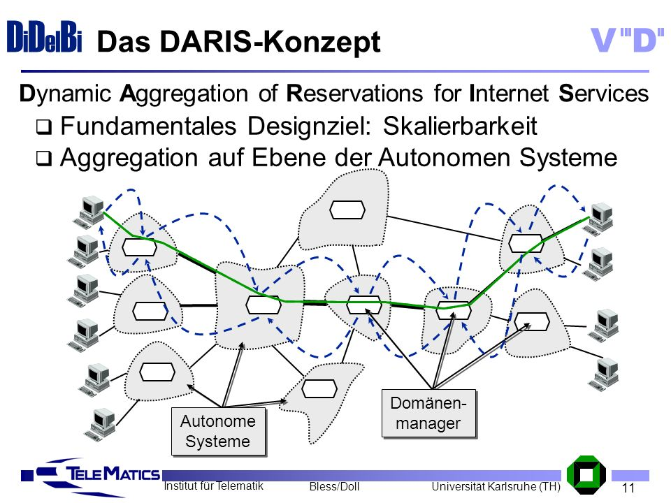 Dynamic Aggregation of Reservations for Internet Services