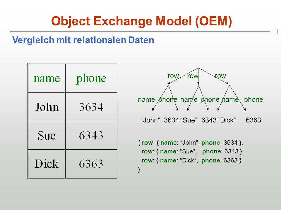 Object Exchange Model (OEM)