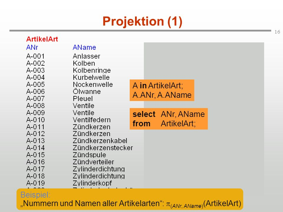 Projektion (1) A in ArtikelArt; A.ANr, A.AName select ANr, AName