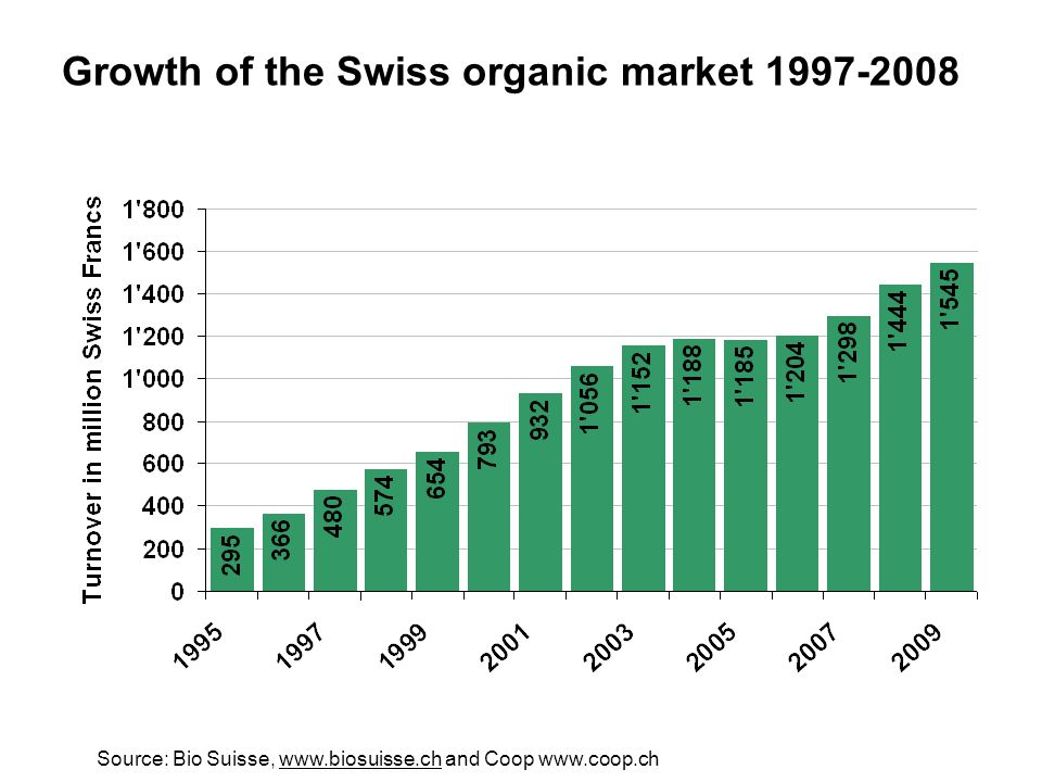 Growth of the Swiss organic market 1997-2008