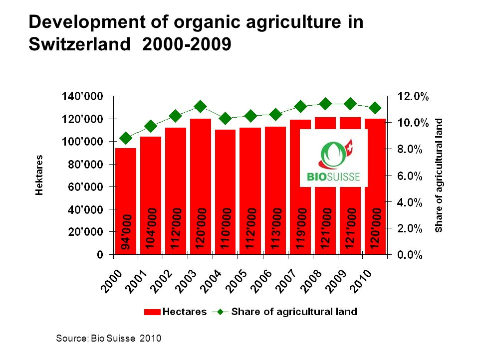 Development of organic agriculture in Switzerland 2000-2009