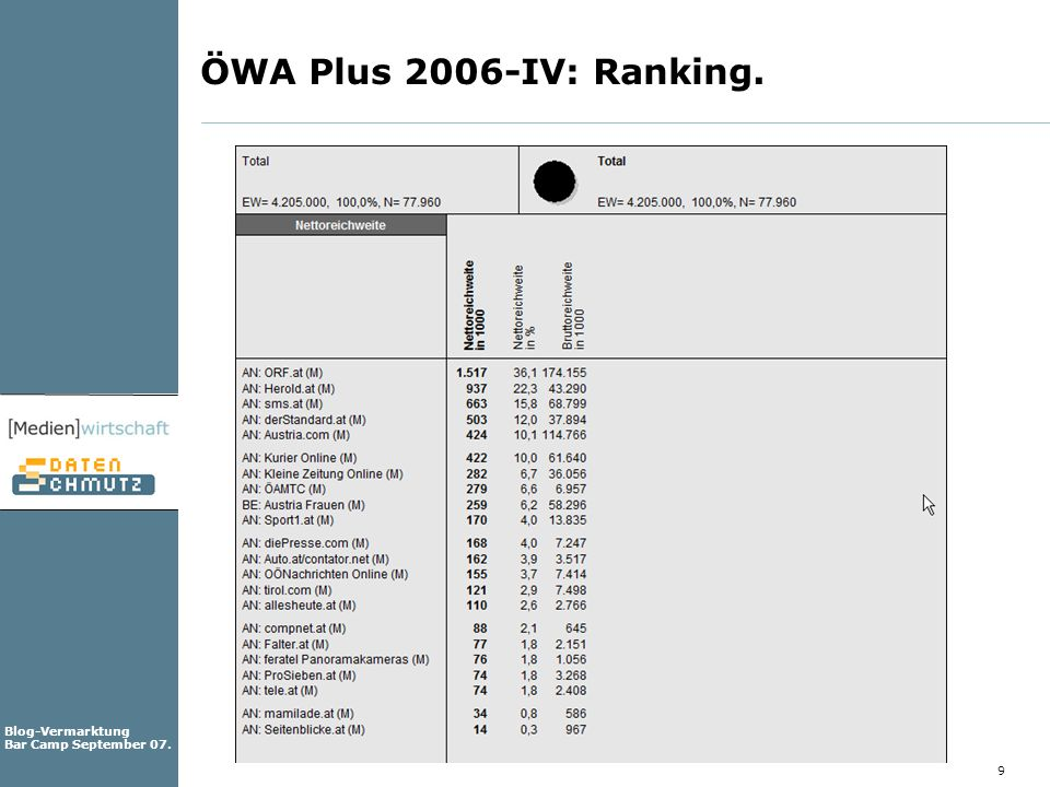 ÖWA Plus 2006-IV: Ranking.