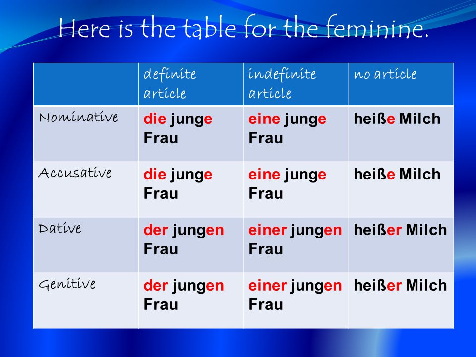Here is the table for the feminine.