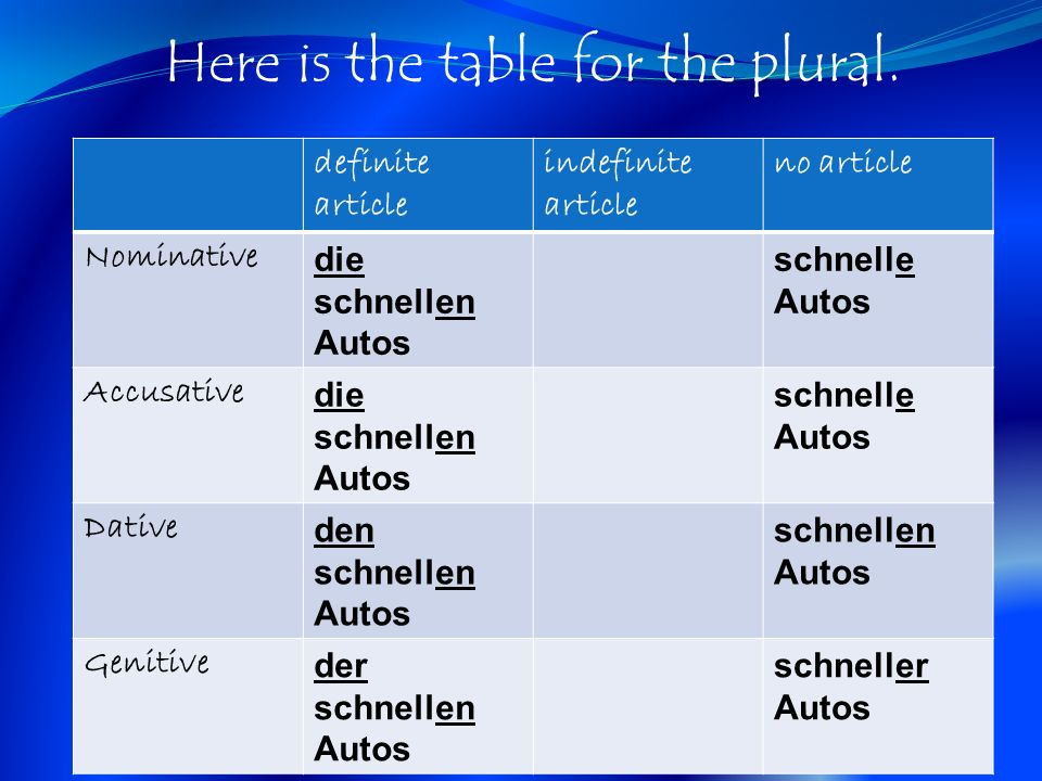Here is the table for the plural.